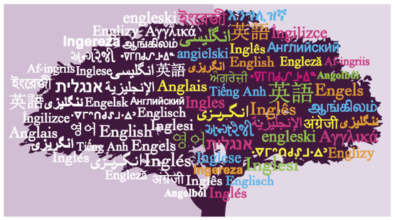 english-many-languages-tree-image