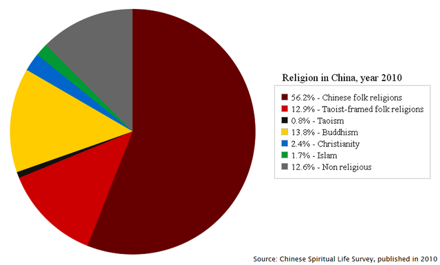 Religion_in_China,_year_2010