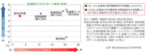 DiAM作 資産のリスク&リターン分布図