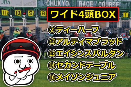 CBC賞,ワイド4頭BOX