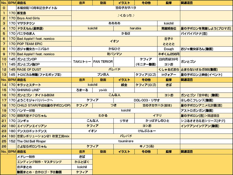 パート表2