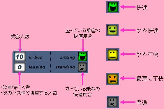 BUSドライバー(コックピットパネル2)