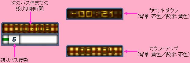 BUSドライバー(コックピットパネル3)
