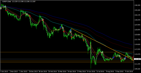 EURJPY_Daily