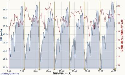 シマノ鈴鹿ロード(エリート) 2015-08-23, 速度