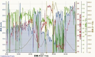 柵口サイクリング 2015-08-28, 速度