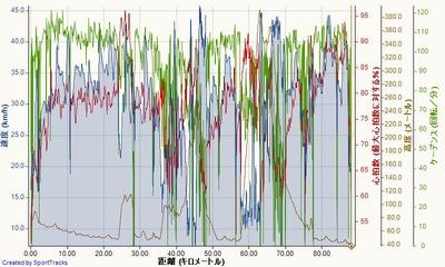 谷浜~宝田小~大洞~能生 2014-05-28, 速度