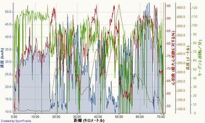 大洞~GFコース 2014-05-27, 速度