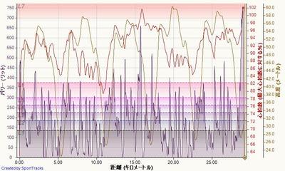 シマノ鈴鹿ロード(5周の部) 2015-08-22, パワー