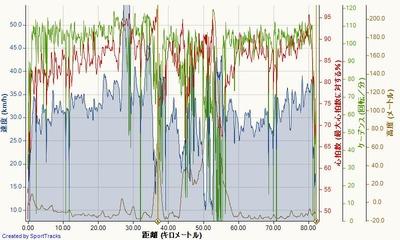 三の輪台往復+α 2015-04-24, 速度