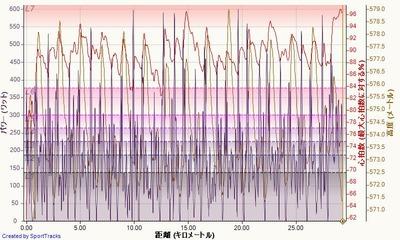 県選手権クリテリウム決勝 2015-05-24, パワー