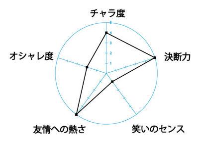 グラフ 画像