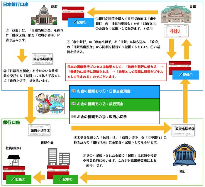 国債発行プロセス最新版