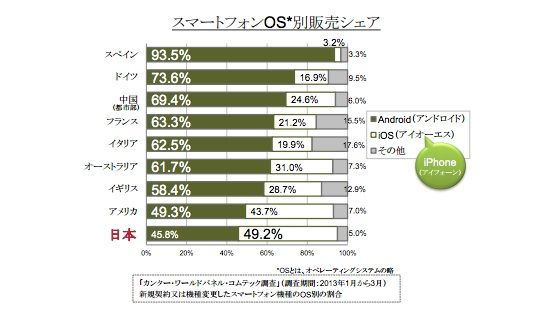 iOS and Android Marketshare