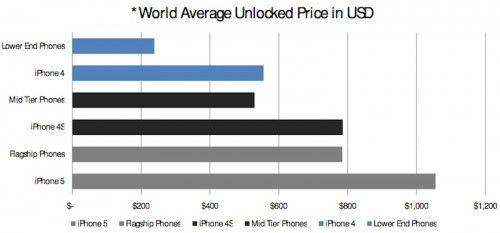 piper_jaffray_world_unlocked_phones-500x233