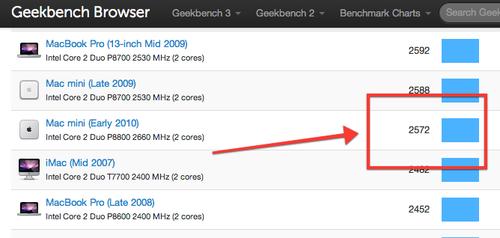 iphone5s-mac-mini-compare