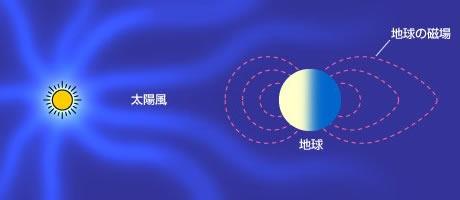 sun05-solwind