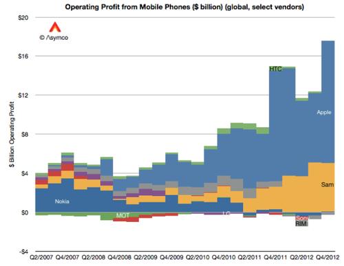 asymco-smartphone-profits