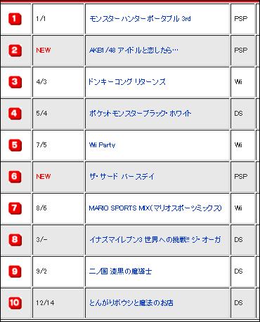 週間ゲームソフト販売ランキング【速報版