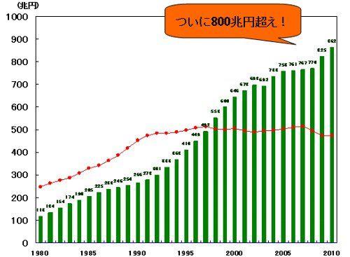 日本の借金とGDP推移