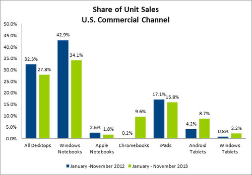 npd-pc-retail-sales-2013(2)