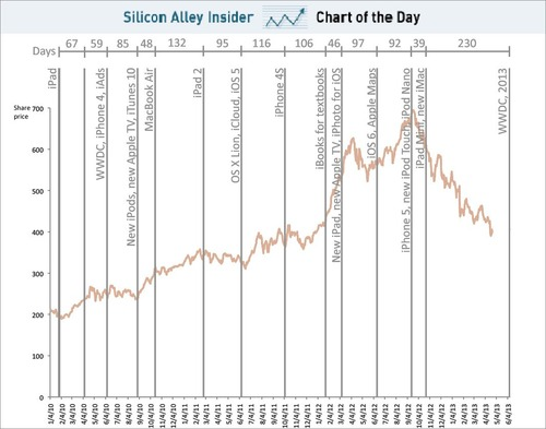chart-of-the-day-time-line