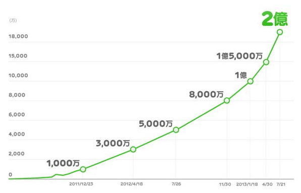 LINE tops 200 million users!