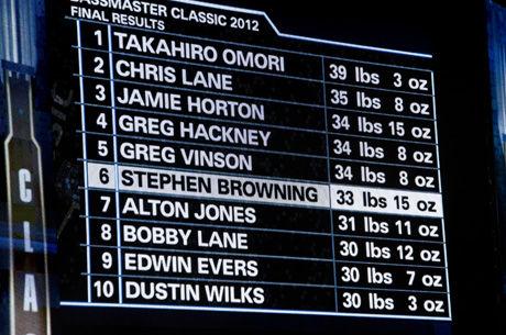 2012_classic_2_26_leaderboard