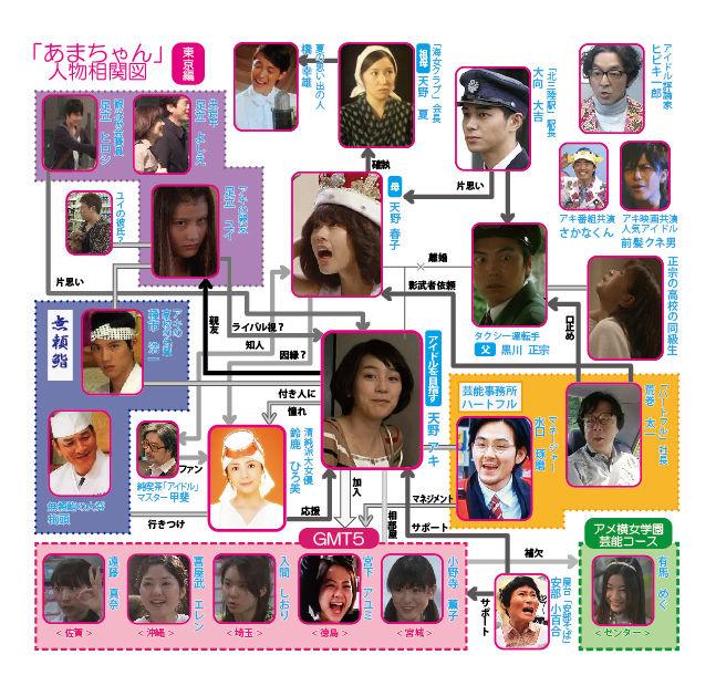 NHK連続テレビ小説 あまちゃん テレビドラマ相関図