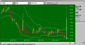 2011y10m31d_日銀介入時の為替相場のチャート