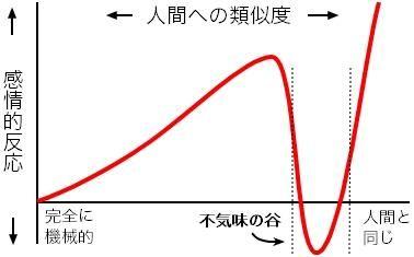 不気味の谷、グラフ、画像