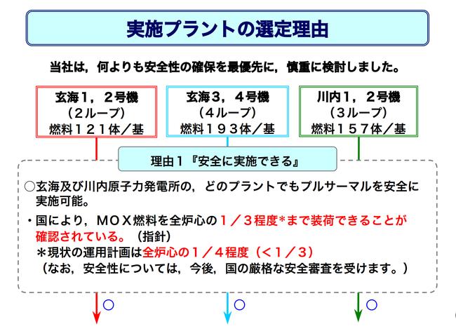九州電力プルサーマル