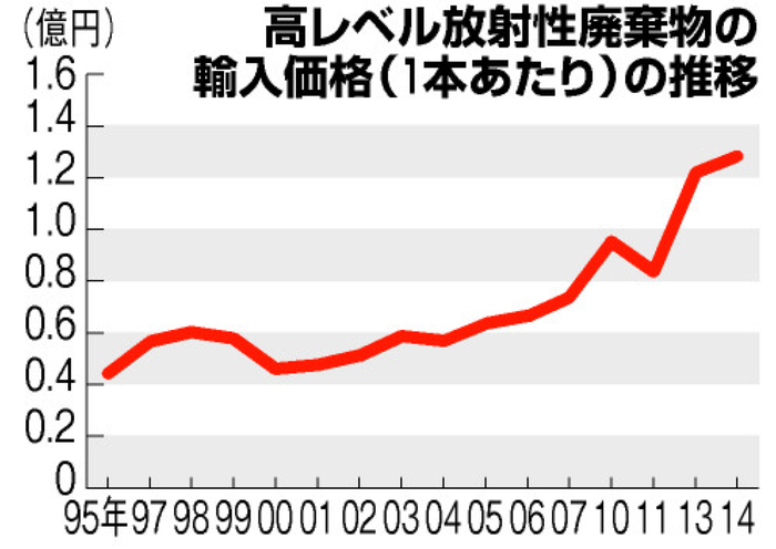 高レベル放射性廃棄物輸入価格