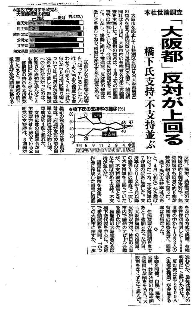 大阪都構想世論調査