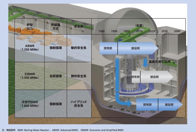 日立GE原子炉開発スケジュール