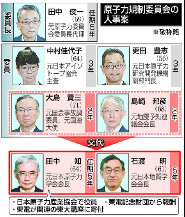 田中知・石渡明原子力規制委員会