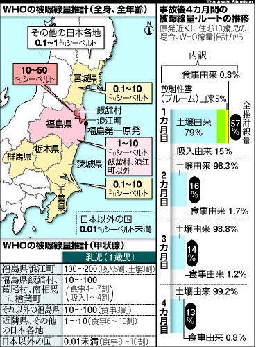 WHOの被曝線量水系