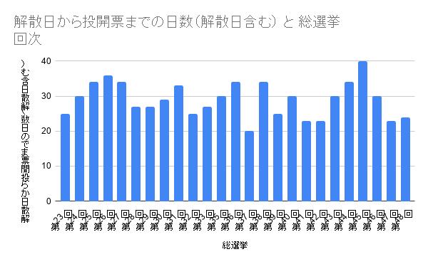 解散日から投開票までの日数(解散日含む) と 総選挙_回次