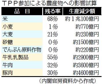 TPP農産物への影響試算
