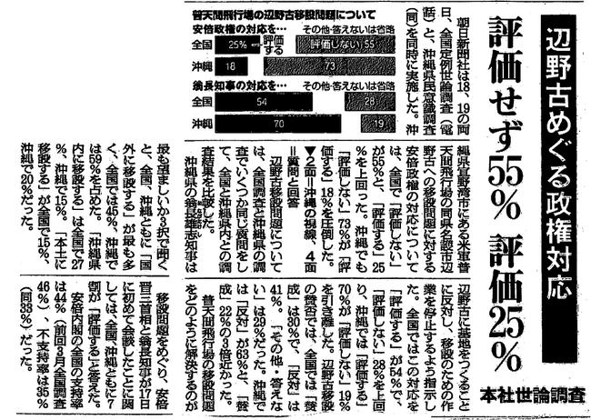 朝日世論調査4月21日
