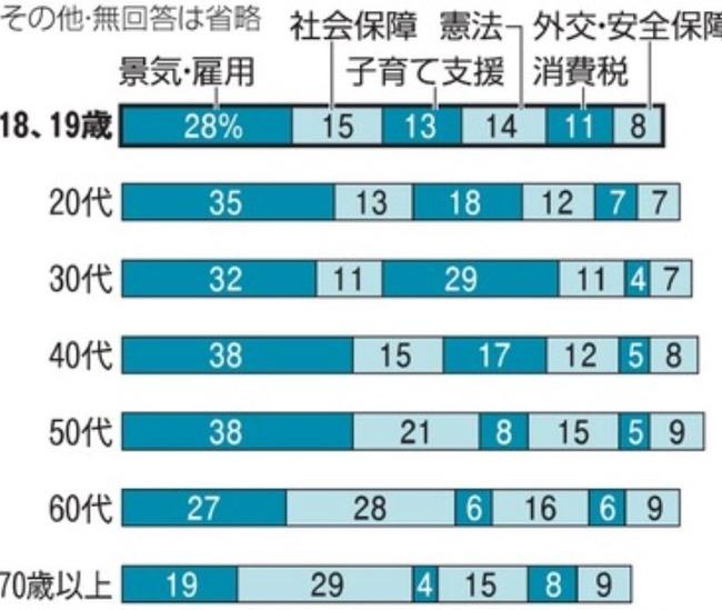 朝日新聞_出口調査_2016年_参院選