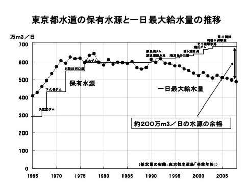 東京都水道の保有水源と一日最大給水量の推移