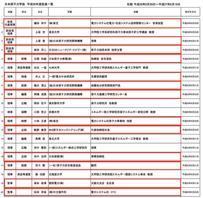 日本原子力学会役員一覧2014