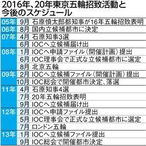 東京オリンピック招致活動スケジュール