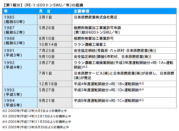 世界のウラン濃縮能力と日本の比...