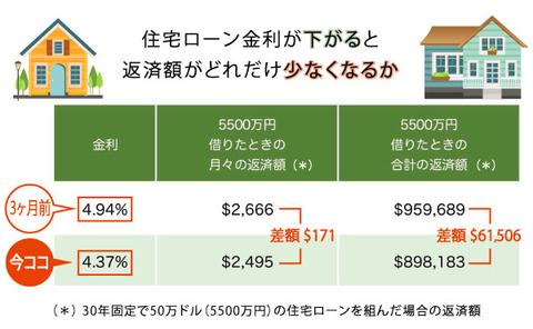 5500万円住宅ローン