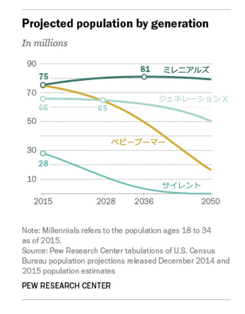 millennials-overtake-baby-boomers