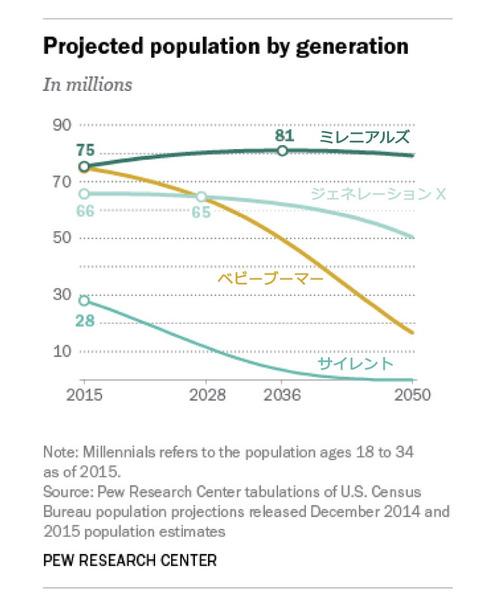 millennials-overtake-baby-boomers