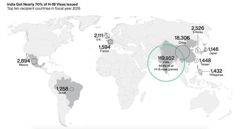 India got nearly 70% of H-1B visas