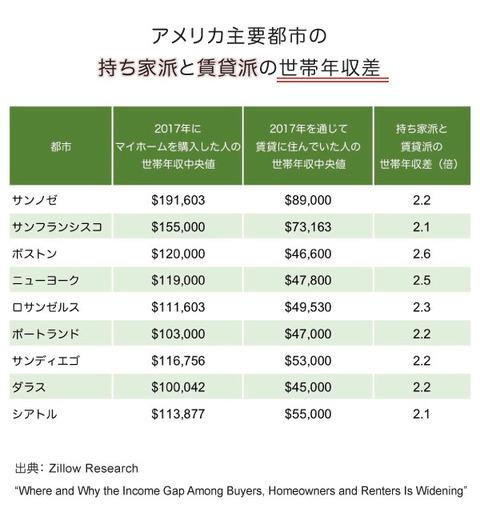 持ち家派と賃貸派の世帯年収差